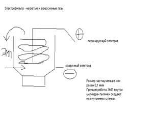 Описание: I:\Documents and Settings\Санек\Мои документы\Мои рисунки\Электрофильтр.bmp