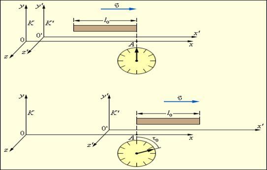 Измерение длины движущегося стержня.
