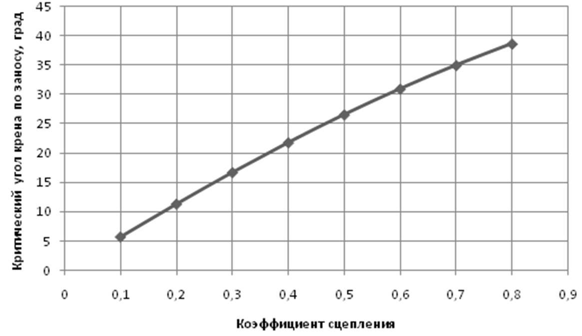 Рисунок 5.4 – Зависимость критического ...: vunivere.ru/work43873