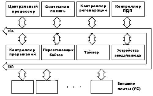 Рис.1.1 Структура персонального компьютера
