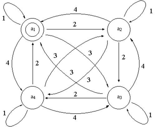 1 Обобщенный граф автомата