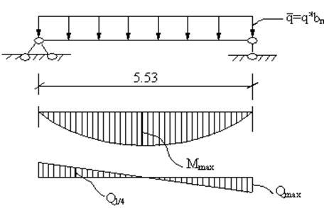 Расчетная схема плиты перекрытия 883