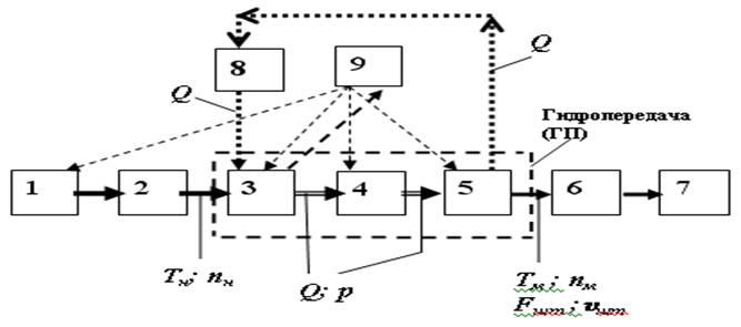 Структурная схема объёмного