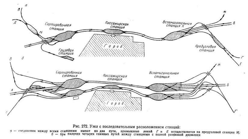 узлов схема станции одной жд с