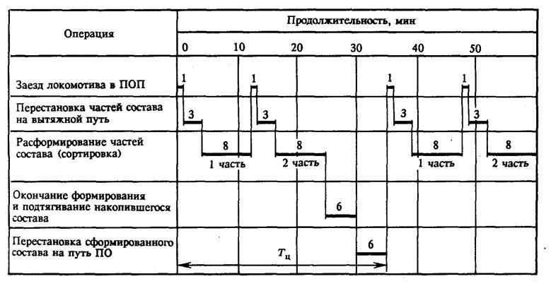график работы локомотивного депо