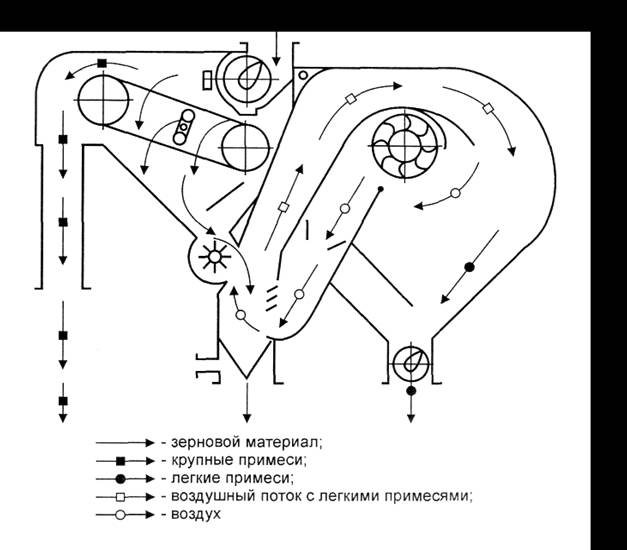 Технологическая схема МПО