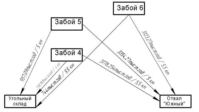 Рисунок 5 - Схема транспортных