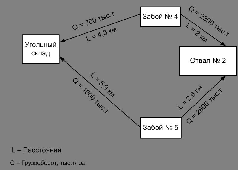 Рисунок 2 – Схема транспортных