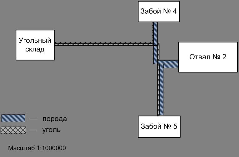 Схема работы угольного разреза