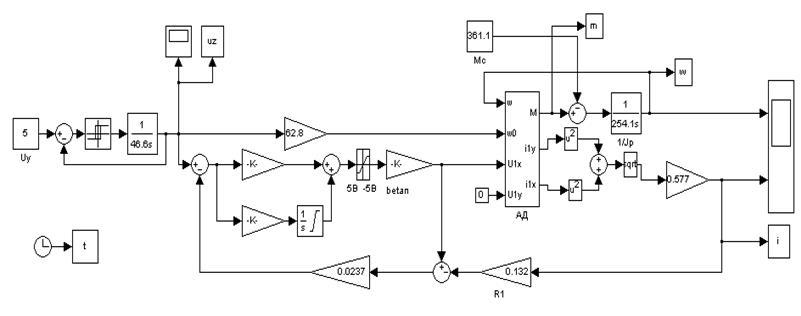 Схема моделирования системы