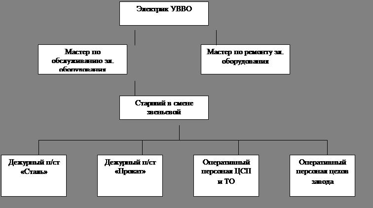 Нормальная схема подстанции «