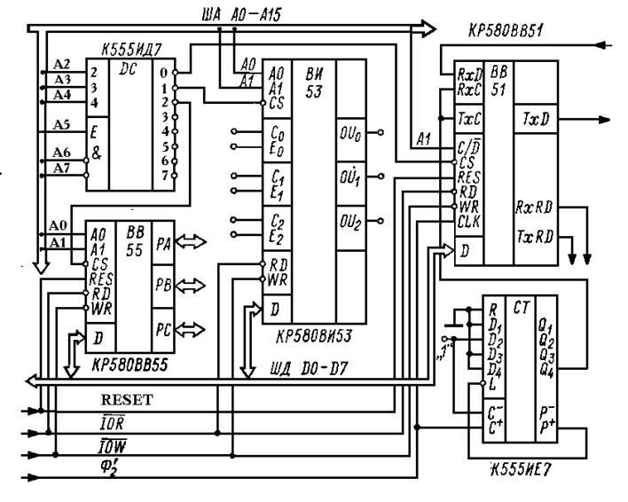 Устройства ввода-вывода МП-