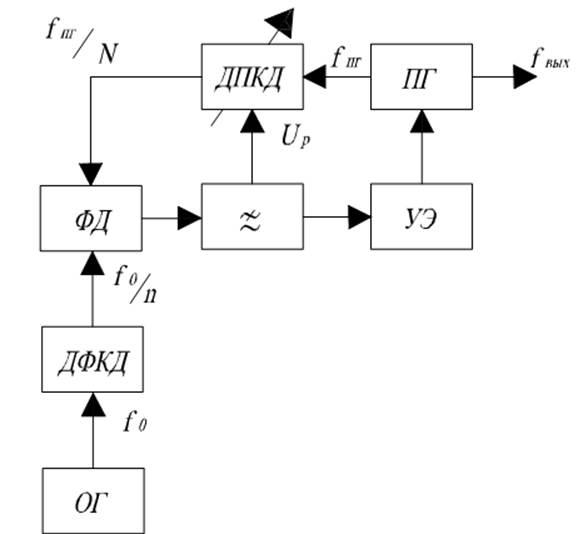 Структура синтезаторов частоты