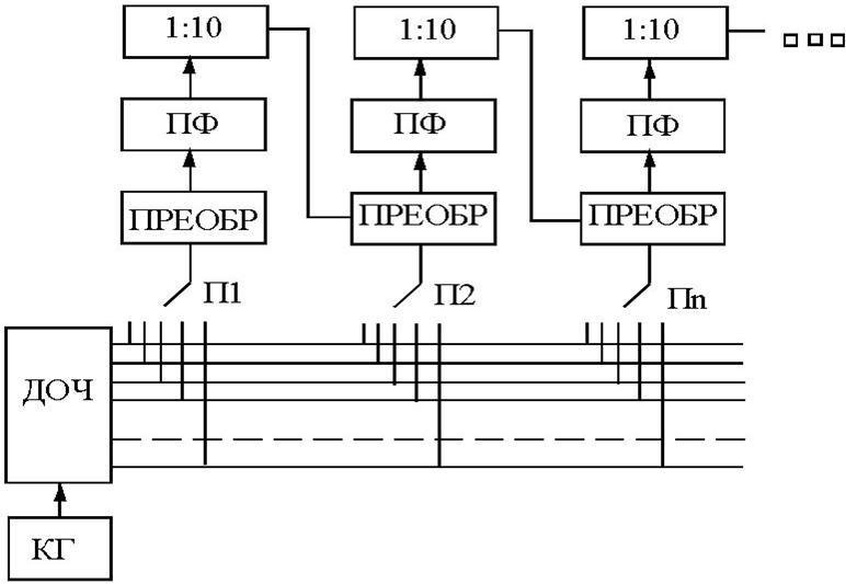 Схемы ламповых передатчиков с