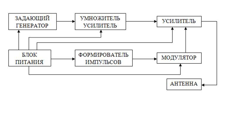 Схемы передатчиков рлс