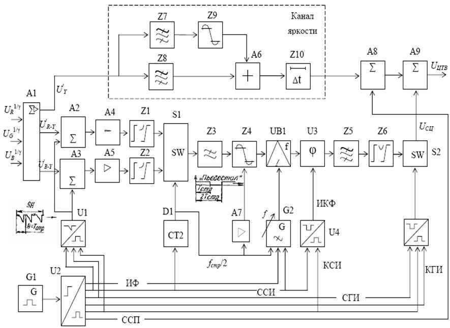 Структурная схема кодирующего