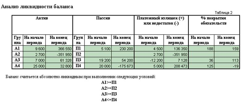 Как сделать вывод о ликвидности баланса 956