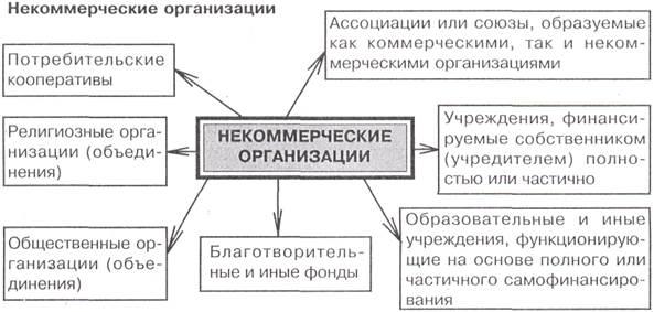 коммерческие и некоммерческие организации определение виды