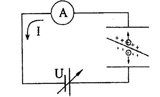 токов (прибором В7-37).