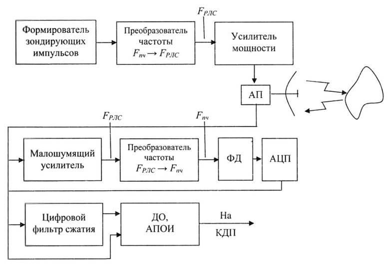 Структурная схема РЛС