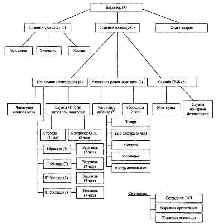 курсовая разработка должностной инструкции - фото 9