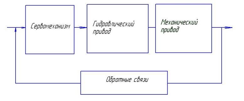 Разработка структурной схемы