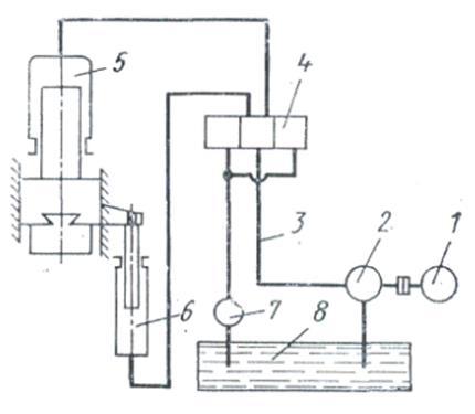 рис.2 Схема гидросистемы