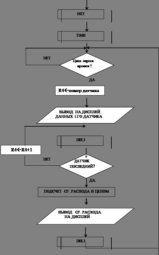 Блок-схема основной программы.