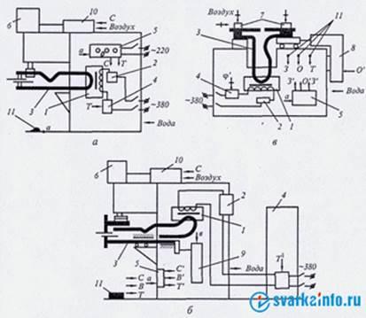 Любая машина для контактной сварки состоит из электрической и механической частей, пневмо...