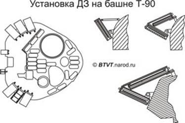 Конструкция башни с литой основой танка Т-90 аналогично применявшейся на Т-72Б. Пакеты наполнителя относится к «полуактивному» типу.