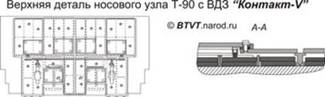 Бронирование корпуса Т-90