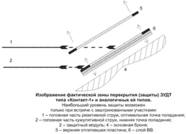 Схема. 8. Краевые ослабленные участки ЗУДТ с плоским зарядом ВВ и метаемыми пластинами.