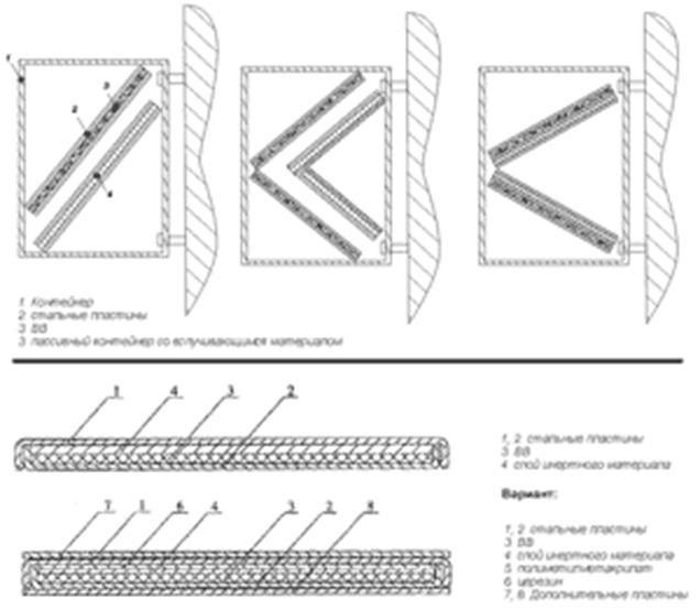 Рис. 11. Схема ЗУДТ комбинированного типа (варианты исполнения контейнера).