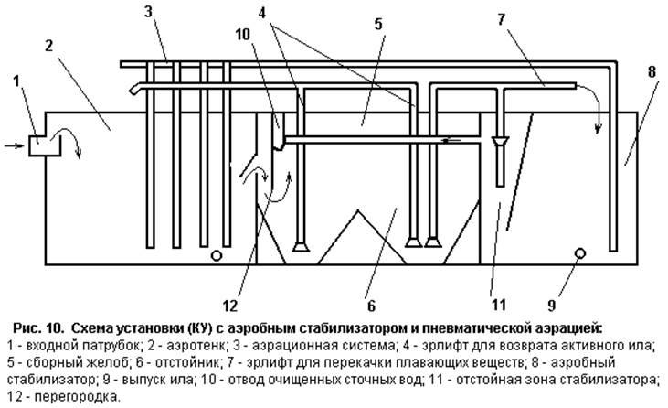 Схема аэротенков сточных вод
