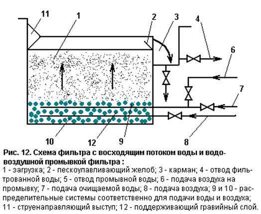 займ схема скорого фильтра расчёт СПб вашему графику