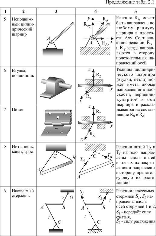Статика Расчетные и курсовые работы по дисциплине Теоретическая  Момент силы относительно точки и оси