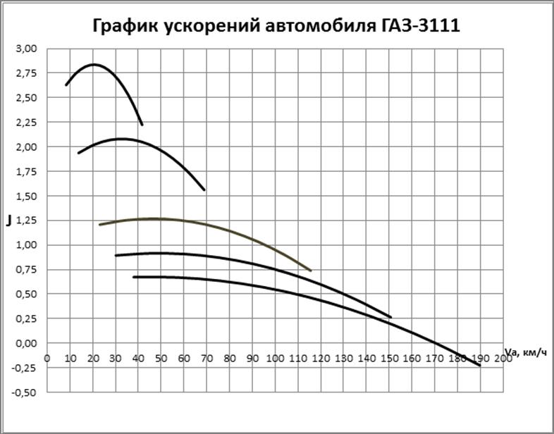 ускоритель графики для android