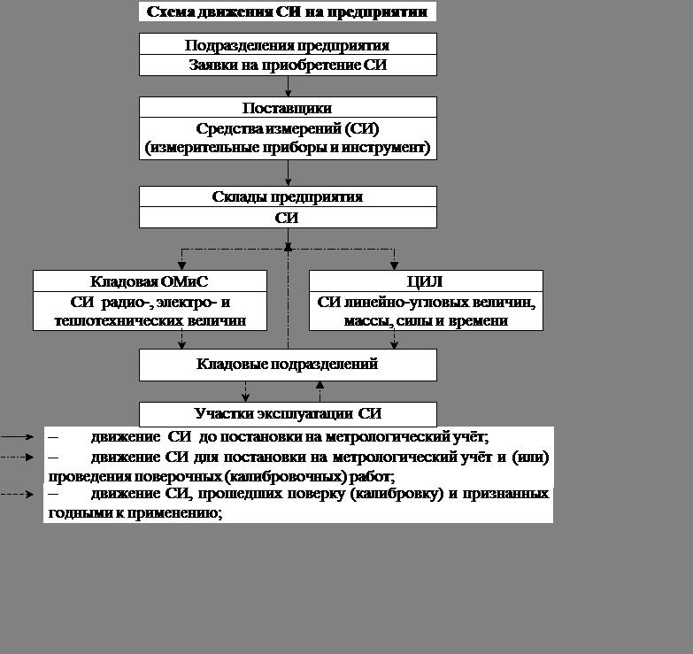 инструкция по метрологическому обеспечению в подразделениях предприятия - фото 6