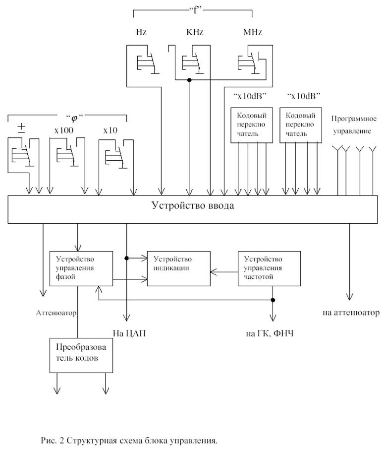 Схема частотного сдвига