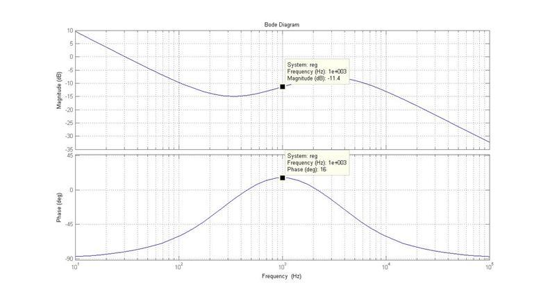 диаграммы боде частота среза