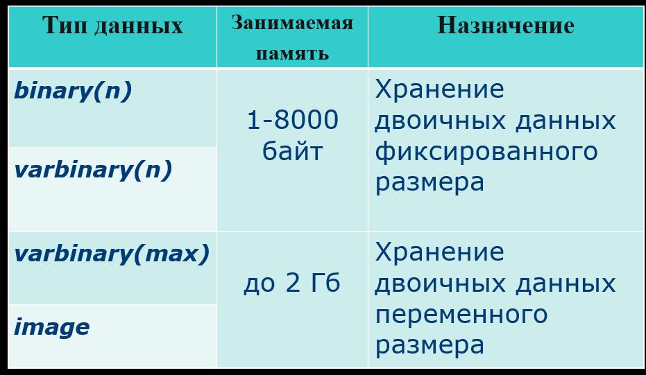 Бинарные типы данных цен