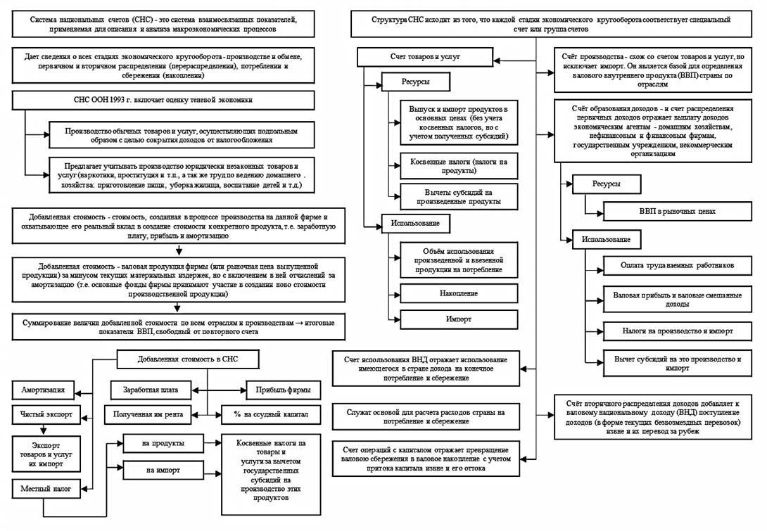 Как связаны счета системы национальных счетов 74