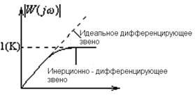 Классификация структурных схем управления 11