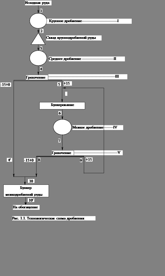 Схемы обогащения по крупности