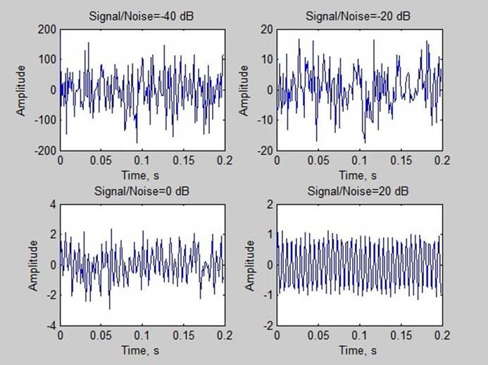 Рисунок 5: спектр bpsk сигнала