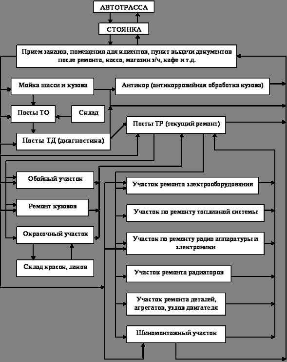 схем производственных потоков