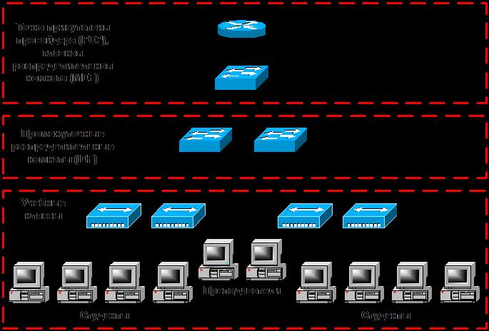 какие разрешения необходимо на проектирование локальных сетей