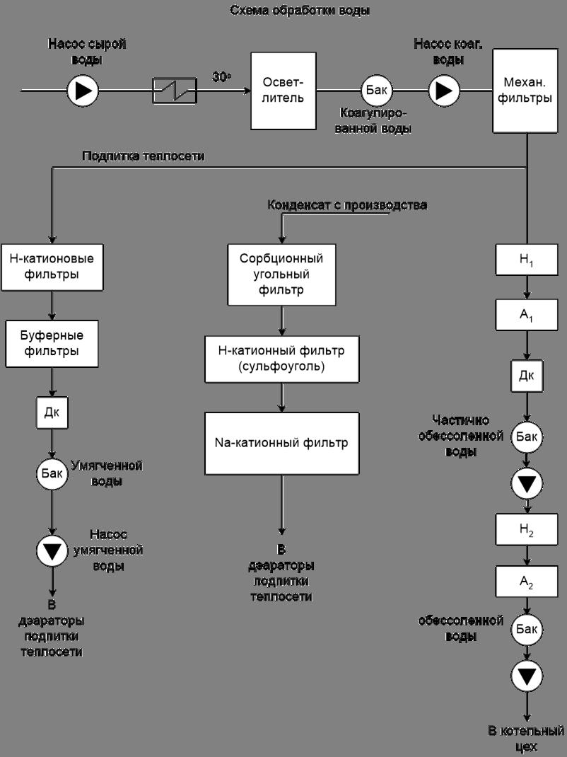 Тягодутьевая установка котла Отчет по учебной практике на  Схема обвязки деаэраторов