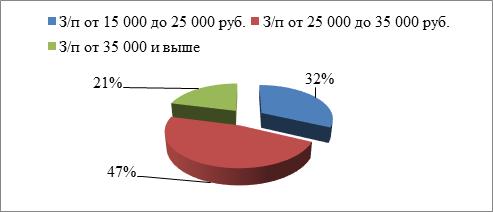 Объем курсовой работы Введение Организационно правовая форма  В ходе опроса было выявлено что большая часть клиентов предприятия ООО АВТО физические лица со средним доходом и выше среднего рисунок 13