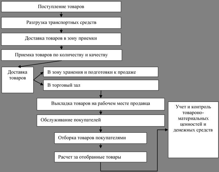 Объем курсовой работы Введение Организационно правовая форма  2 4 Торгово технологический процесс предприятия